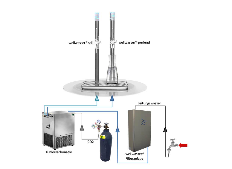 Wellwasser Wasseraufbereitung