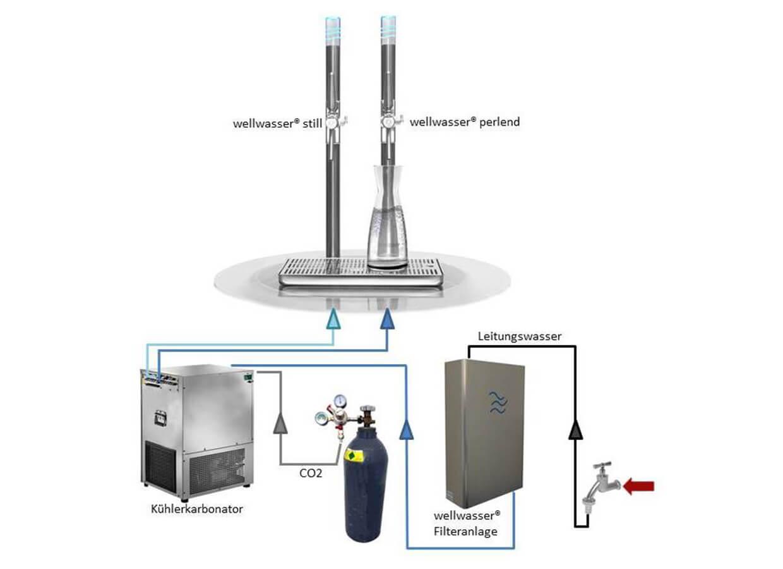Wellwasser Anlage Gastronomie